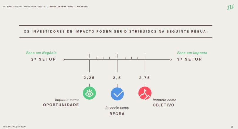 Régua de investidores de impacto